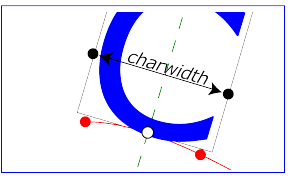 EM box on a curved path